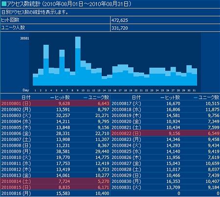 2010年8月度の日毎アクセス分析