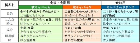 ↑ 『液キャベコーワA』『液キャベコーワV』『キャベ2 コーワドリンク』(上)とその効用(下)