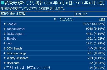 2010年9月度の検索エンジン利用率