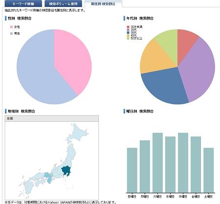 ↑ 属性別推移。関東・近畿地区で主に検索されている、20-30代で過半数を超えているなど、さまざまな動向を推し量れる