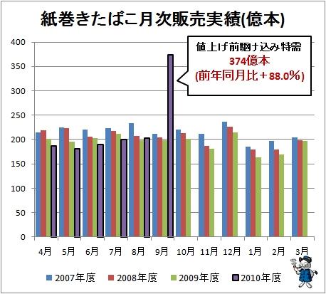 ↑ 紙巻きたばこ月次販売実績(億本)