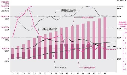 ↑ 書籍・雑誌実売金額の推移(古い方半分)