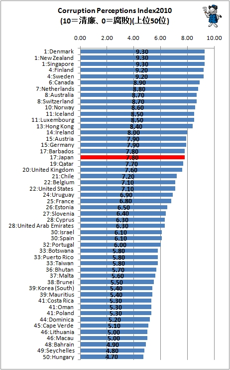 ↑ 上位50位(つまりCPIによる清廉度上位50位)の国