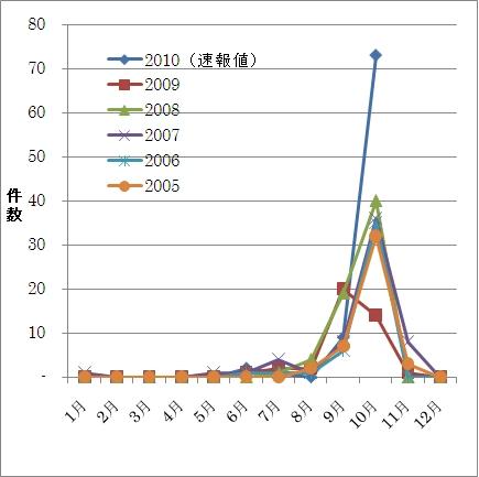↑ 特設ページにおける近年の「毒キノコによる」食中毒発生件数