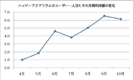 ↑ 「ハッピーアクアリウム」では半年で利用額が約6倍まで拡大したとのこと