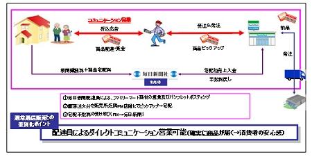 ↑ 宅配実験概念図