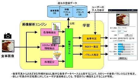 ↑ 食事画像解析概要図