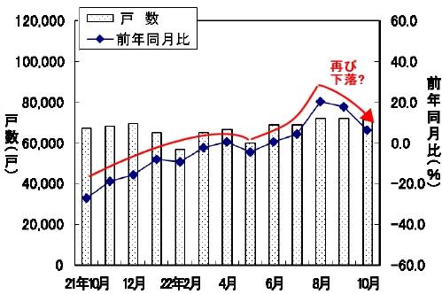 新設住宅戸数の変遷