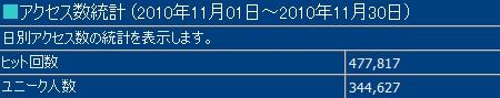 2010年11月度の月間アクセス数