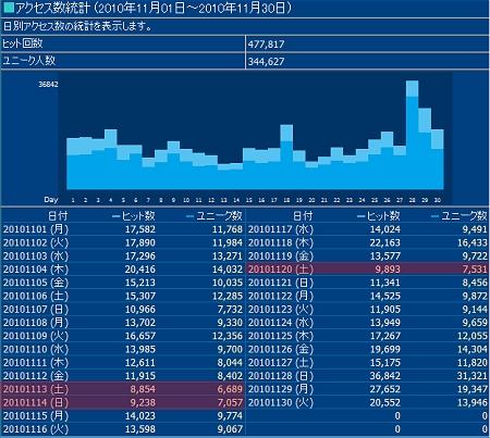 2010年11月度の日毎アクセス分析