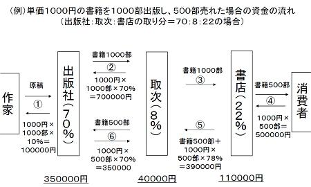 ↑ 出版流通の仕組み(取引形態)