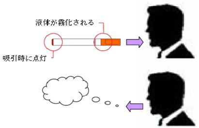 ↑ 電子たばこの仕組み