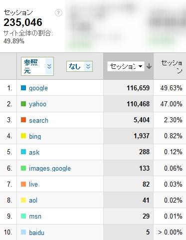 2010年12月度の検索エンジン利用率