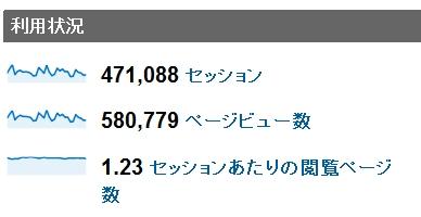 2011年1月度の月間アクセス数