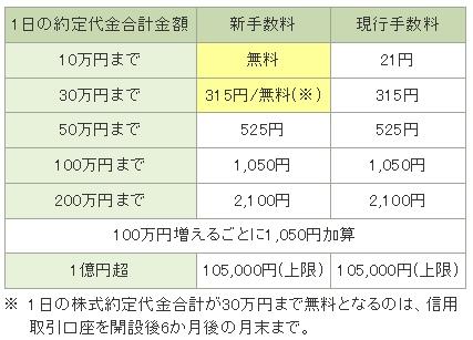 ↑ 松井証券の新旧手数料体系