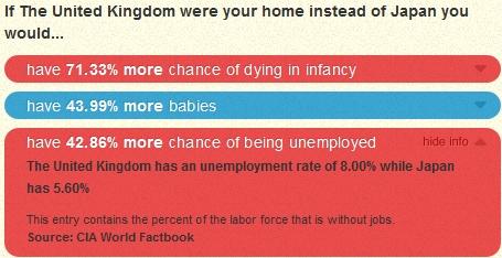 ↑ 例えば失業率の項目を開いてみる。イギリスは8.00%、日本は5.60%ということで、日本はイギリスと比べて失業率は42.86%低い計算になる
