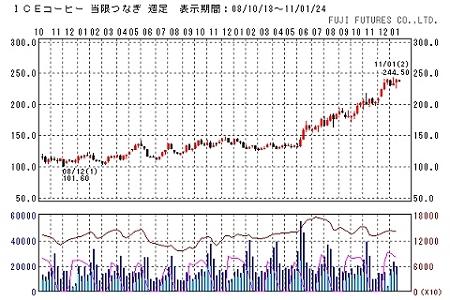 ↑ ニューヨーク商品先物市場におけるコーヒー豆の相場動向(週足)。