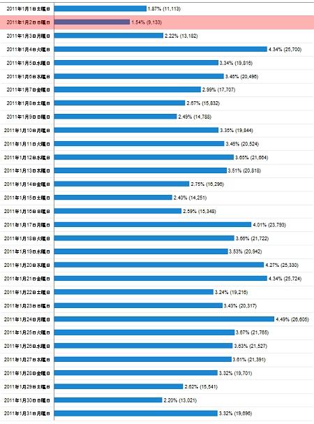 2011年1月度の日毎アクセス分析
