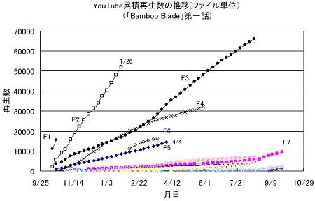 ↑ YouTube累積再生数の推移(ファイル単位)(「Bamboo Blade」第一話)(F1-F7はそれぞれ別個のファイルを意味する)