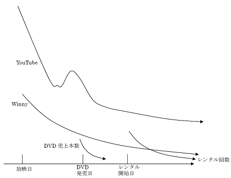 ↑ DVD 売上、レンタル回数、YouTube ファイル交換数、Winny ダウンロード数の典型的時系列パターン(縦軸は毎週の販売量・ダウンロード量などの数量)
