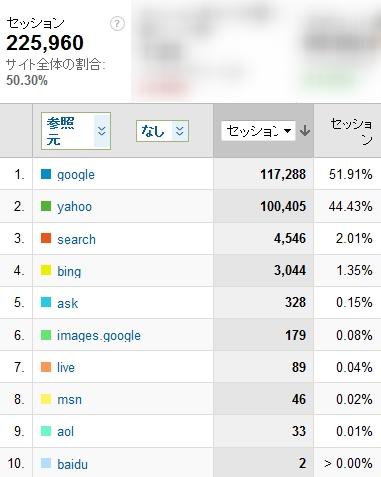 2011年2月度の検索エンジン利用率