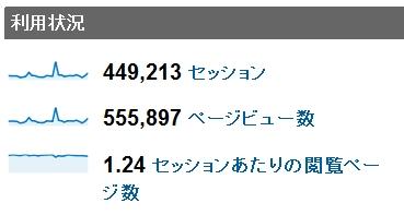 2011年2月度の月間アクセス数