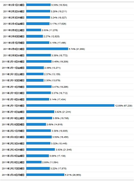 2011年2月度の日毎アクセス分析