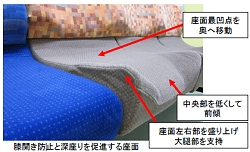 膝開き防止と深座りを促進する座面