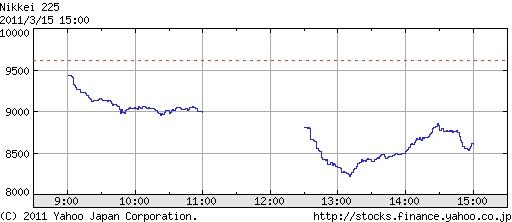 ↑ 2011年3月15日時点の、日経平均株価下推移(Yahoo! JAPANより)