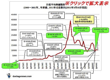 ↑ 日経平均株価推移(年次)と、日経平均株価下落率上位10位・上昇率5位まで(2011年は3月15日時点の株価)(クリックして拡大表示)