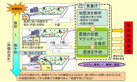↑ 発生直後に解析・周囲に「到達前に」伝達するのであり、地震発生そのものの予知ではない