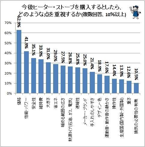 ↑ 今後ヒーター・ストーブを購入するとしたら、どのような点を重視するか(複数回答、10%以上)