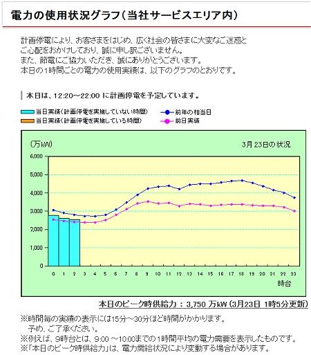 ↑ 電力の使用状況グラフ