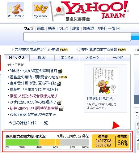 ↑ 記事執筆時点でのヤフートップページに表示されている、「東京電力の電力使用状況」