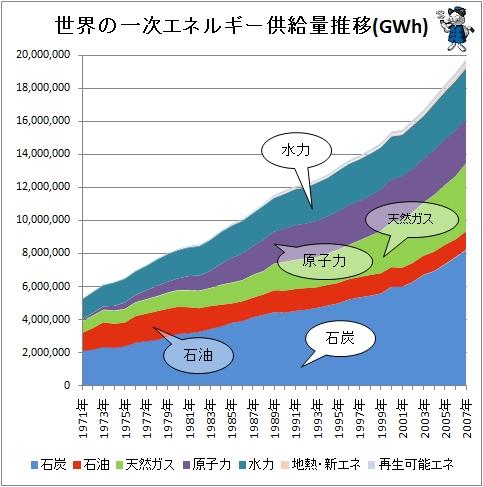 ↑ 世界の一次エネルギー供給量推移(GWh)