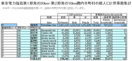 ↑ 公開されているデータの一例。東京電力福島第1原発の20km・第2原発の10km圏内市町村の総人口と世帯数集計