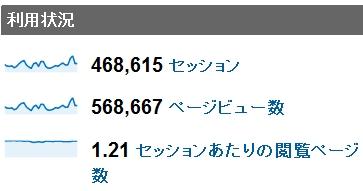 2011年3月度の月間アクセス数