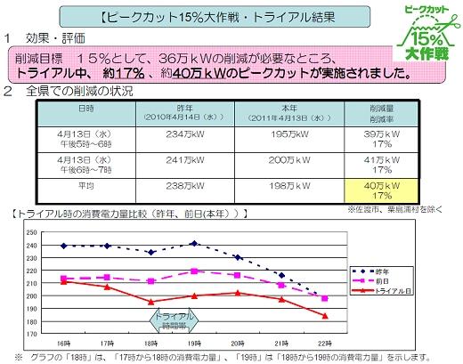 ↑ 実証実験「ピークカット15%大作戦」「第一回トライアル」の結果
