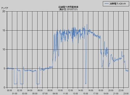 ↑ スマートセンサーから受信した電気の使われ方がグラフ化される