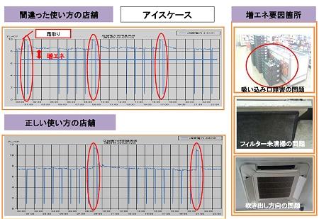 ↑ 通常消費電力(下、7A前後)よりも電気を食っていた事例(上)。吸い込み口に荷物をおいていたり、フィルターが汚れているなどの問題が確認された
