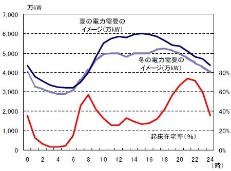 ↑ 時間帯別電力需要(東電)と起床在宅率(起きて家にいる割合)(レポートから抜粋)