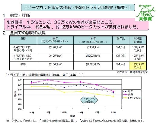 ↑ 実証実験「ピークカット15%大作戦」「第二回トライアル」の結果