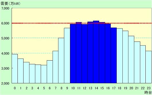 ↑ 資料内で確認できる、2007年8月22日(2007年の電力需要ピーク日)における一日の電力需要推移