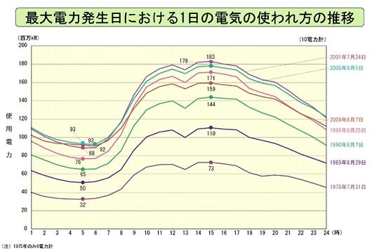 ↑ 日本の電力消費(でんきの情報広場)で確認できる、主要年における最大電力発生日での電力需要推移。ただし10電力会社の合計値によるもの