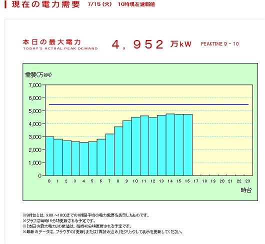 ↑ 公開されていたURL(現在の電力使用状況グラフのものと同じ)を基に取得した、当時の電力状況(WaybackMachineより)