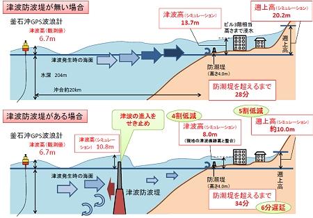 ↑ 釜石港における津波防波堤の効果(シミュレーション結果)