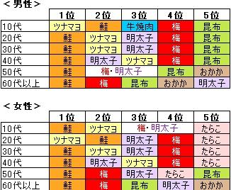 ↑ 男女・年齢階層別「好きな具」ベスト5