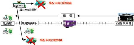 ↑ 輸送概念図