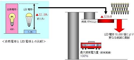 ↑ 京急の節電概念