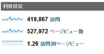2011年5月度の月間アクセス数